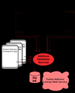 Remote Service Refactor